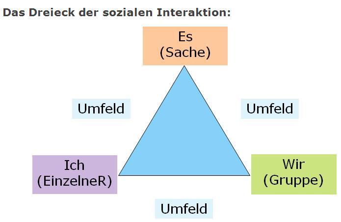 hierbei bezeichnen - Kommunikationsmodelle Beispiele