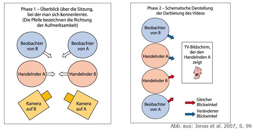 Sozialpsychologie Soziale Kognition Seite 5 Von 10 Hahnzog Organisationsberatung