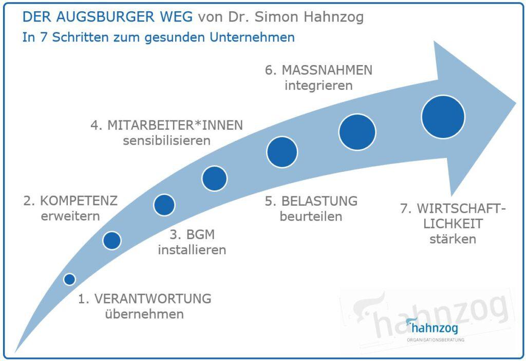 Die Grafik zeigt einen Pfeil mit sieben Punkten an, die die Schritte im Modell des Augsburger Weges zum gesunden Unternehmen beschreiben. Von Dr. Simon Hahnzog